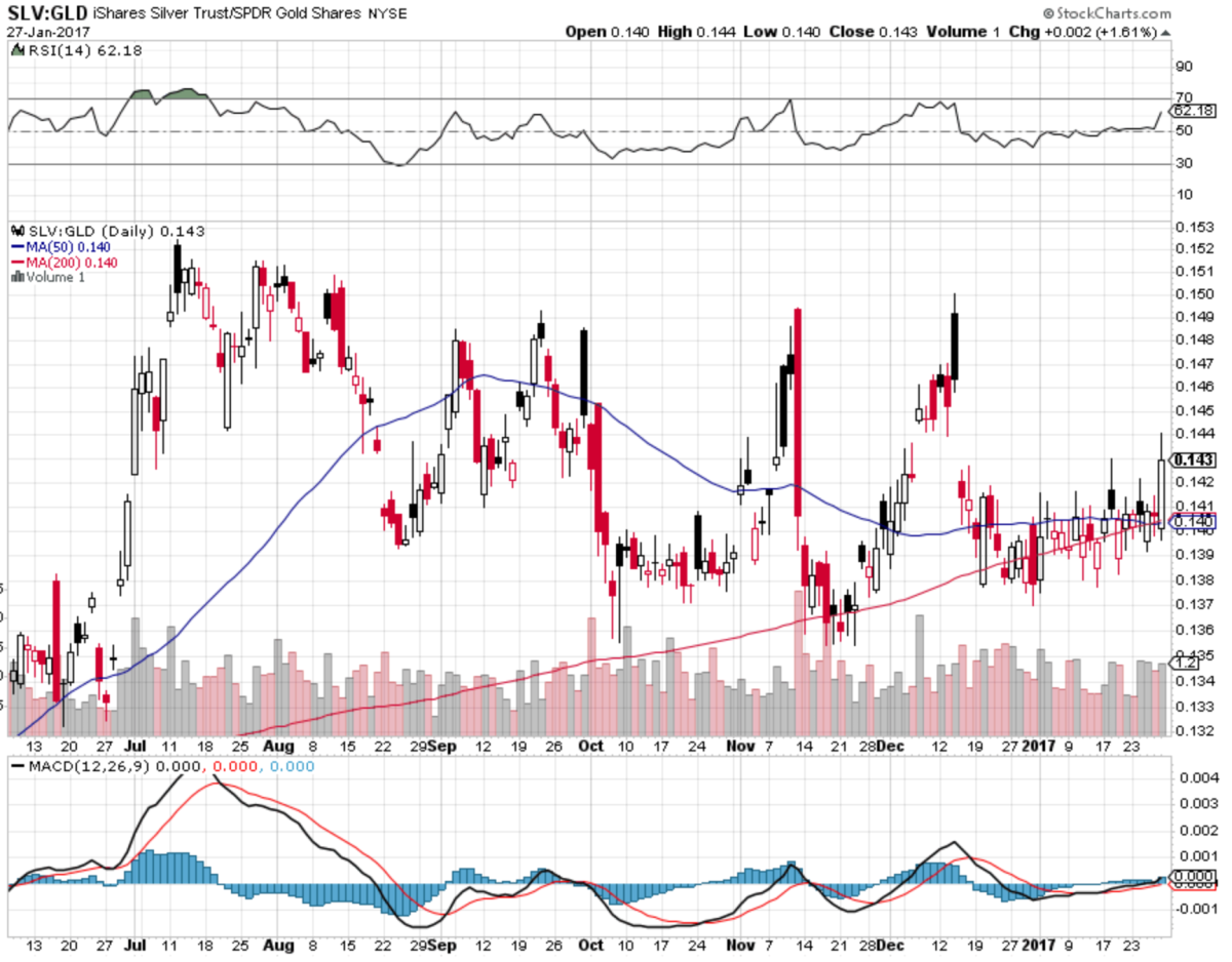 Chart of the Week - SLV:GLD RATIO - What I Have Been Looking For Just Happened
